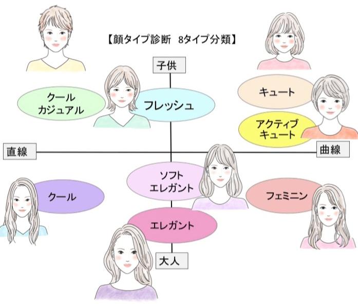 顔タイプ診断の画像