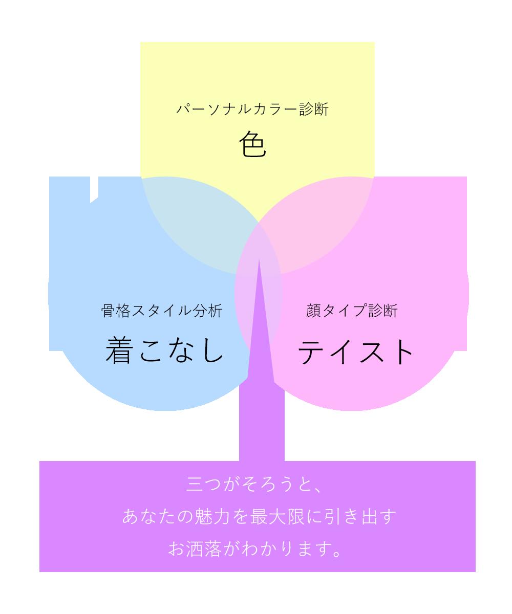 3要素の関連イメージ